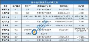 上海恒屹新能源 获千亿融资依然无法量产