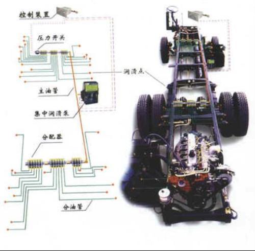 新车保养:润滑系统