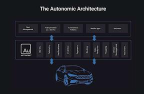 福特子公司与阿里云签署合作备忘录 在华启动车联云平台