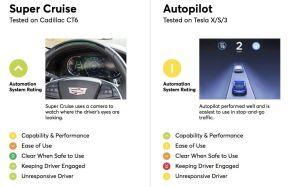 《消费者报告》首次自动驾驶系统评级,得分最高不是特斯拉,而是...