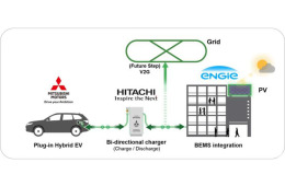 三菱开发能源管理系统,满足大公司员工汽车充电需求