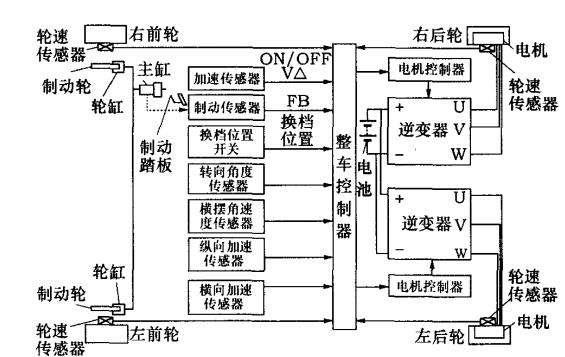 汽车传动系统的组成_纯电动汽车的基本组成和结构