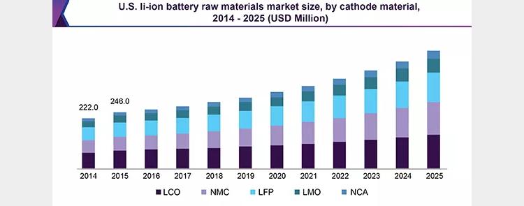 特斯拉上的电池竟然是这样 主流电动车上都搭载什么电池 电动邦