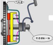 新能源汽车有没有离合器,知识介绍