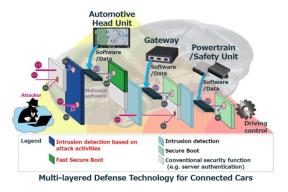 三菱:开发汽车网联防御系统,用来防黑客