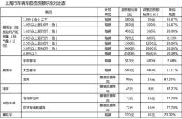 上海:调整车船税,税额降低至法定最低水平