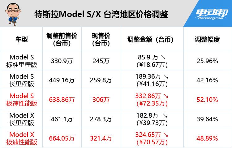 特斯拉台湾地区价格调整