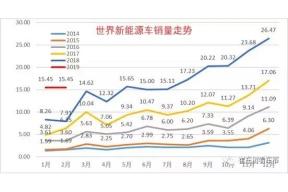 世界新能源乘用车市场走势结构分析