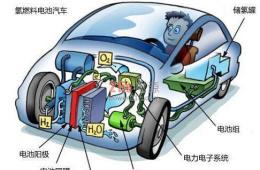 增程式电动车跑长途更耗油吗,电动汽车跑长途的优缺点?