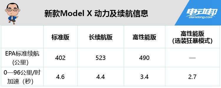 新款Model X 动力及续航信息