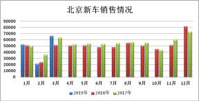 逆势增长,2019 年一季度北京新能源汽车交易情况