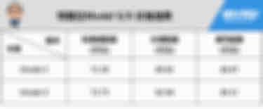 特斯拉Model X价格信息