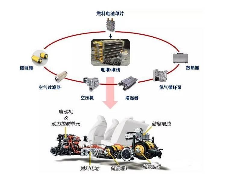 电池,氢燃料电池,三元锂电池