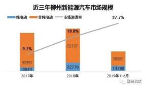 """柳州模式引领""""后补贴时代""""新能源推广发展"""