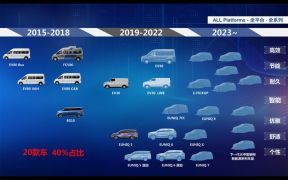 5 年 20 款新能源车 3种不同动力形式 上汽 MAXUS 发布未来产品规划