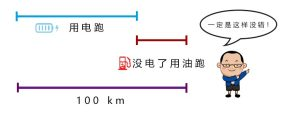 【白话新能源】第五十六期:纯电续航100 km,综合油耗就是0?插混车综合油耗怎么算的?