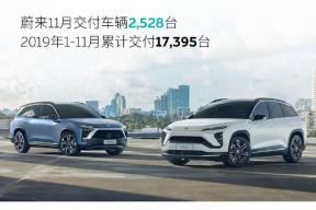 蔚来公布 11 月新车交付量:2528 台!