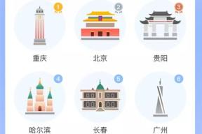 2019年中国十大堵城出炉:重庆第一北京第二