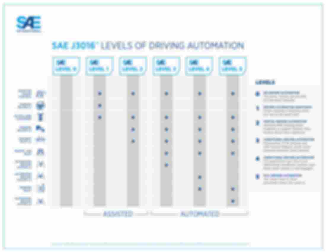 SAE-Driving-Levels-