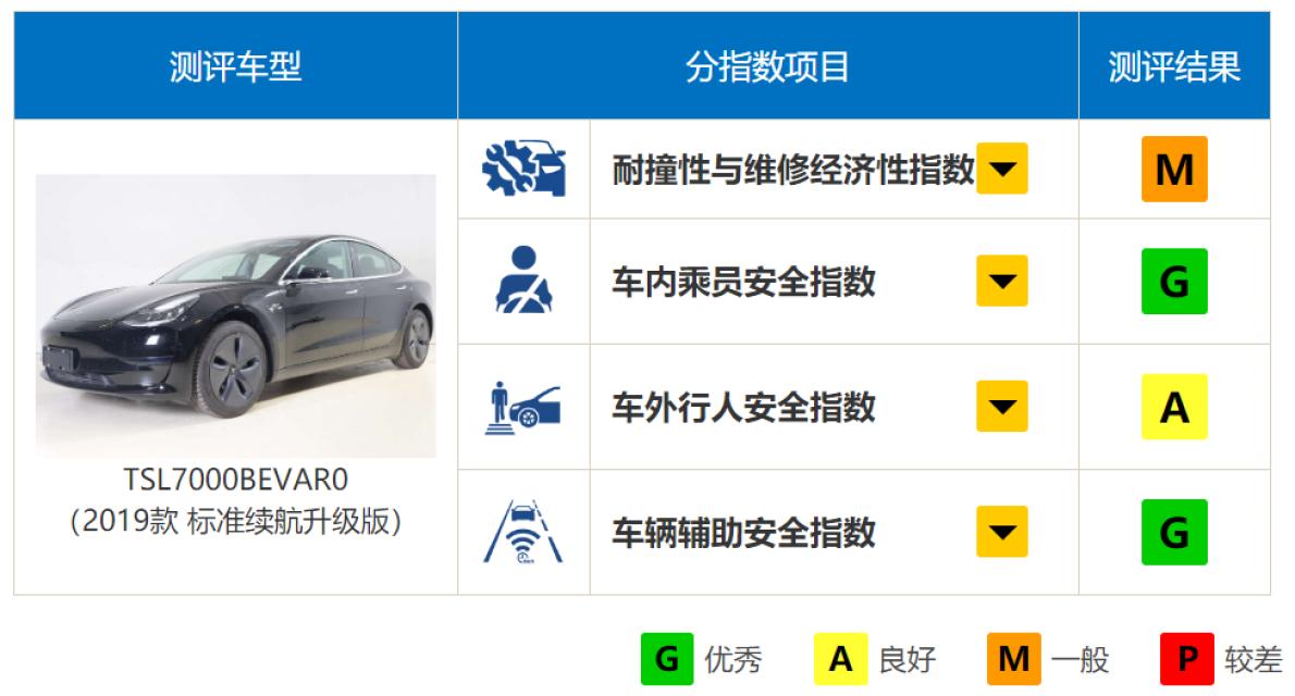 国产版Model 3居然比进口版更安全?原来进口版车主才是真的韭菜!