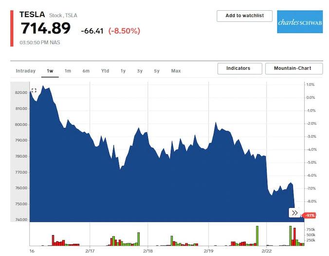 特斯拉停售低配版Model-Y后股价下跌9%