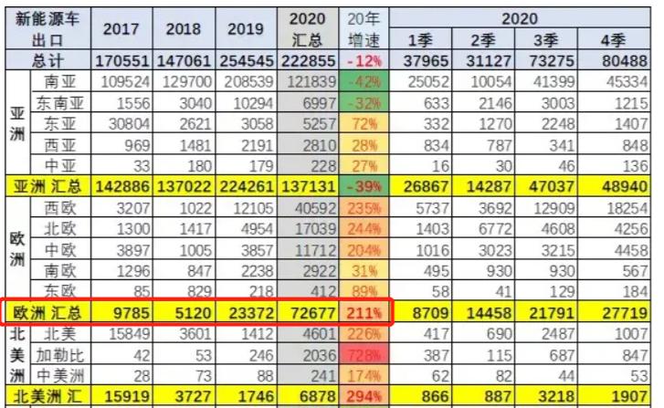中国新能源车出口分析,图源:崔东树