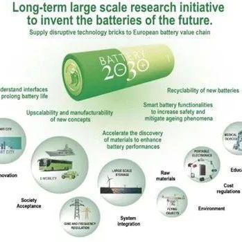详解欧洲2030年电池计划