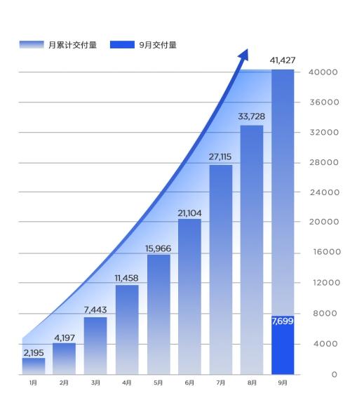 【新闻稿】 9月交付突破7000大关,同比增长2.8倍,哪吒汽车持续保持加速度增长!267_副本.jpg