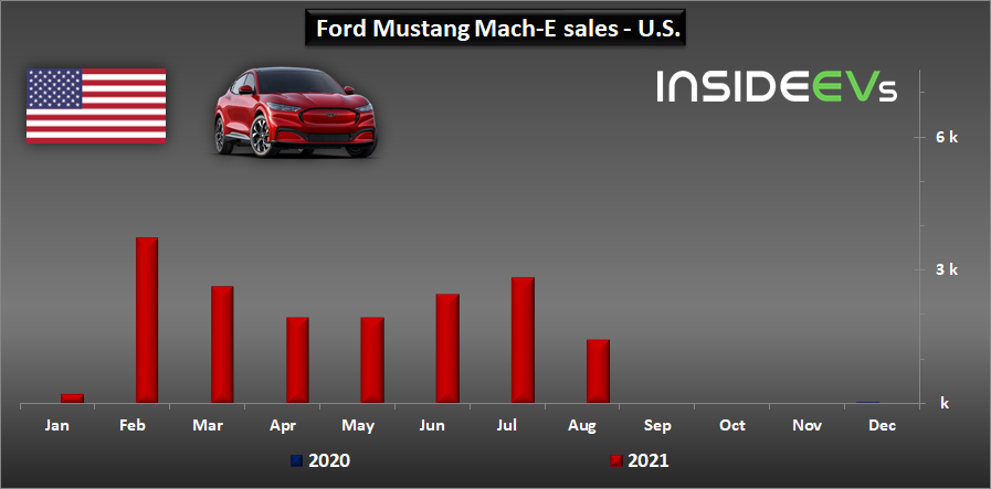 ford-mustang-mach-e-sales-in-the-us-august-2021.jpg