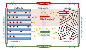 """钠离子电池或成市场""""新宠"""" 瞄准低速电动车市场"""