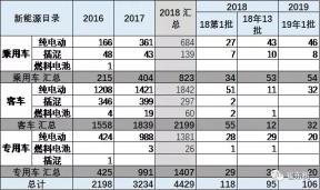 2019年新能源车第1批补贴目录亮点