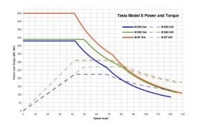 『汤叔解惑』新能源车企为啥不拿电机曲线说事,原因在于机密还是无意义?