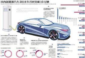 国内新能源汽车2018年召回突破10万辆